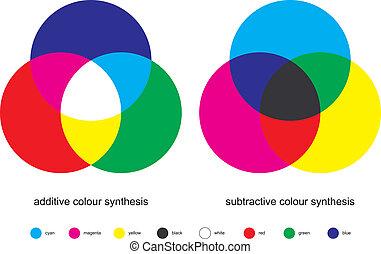 kolor, mieszanie, -, synteza