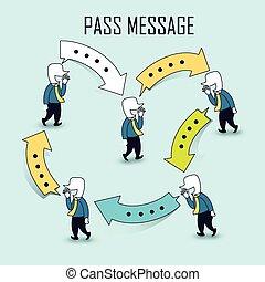 kommunikation, ide