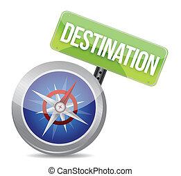 kompas, bestemming