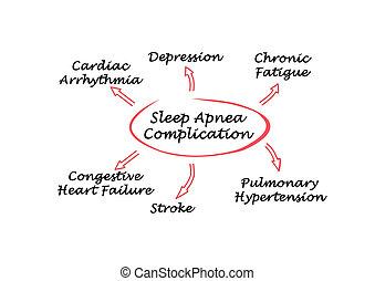 komplikation, von, schlaf, atemstillstand