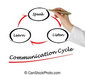 komunikacja, cykl