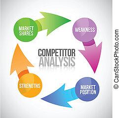 konkurenci, analiza, ilustracja, cykl