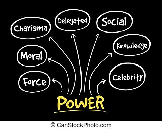 kort, ledelse, forstand, magt