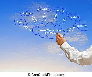 korzyści, chmura, obliczanie