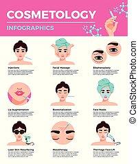 kosmetologie, verjüngung, infographics