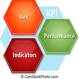 KPI business diagram illustration