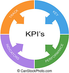 KPI's Word Circle Concept