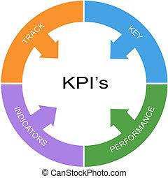 KPI's Word Circle Concept