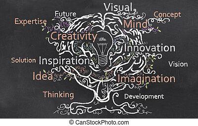 kreativitet, grows, med, hjärna