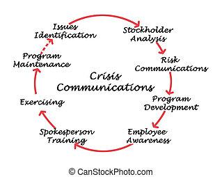kryzys, komunikacja