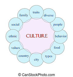 kultur, begriff, wort, kreisförmig