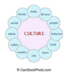 kultur, kreisförmig, wort, begriff