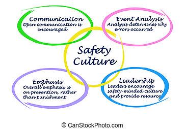 kultur, von, sicherheit