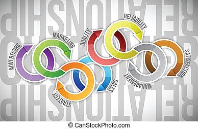 kund, diagram, begrepp, förhållande