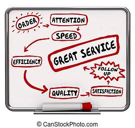 kunde, diagramm, groß, service, workflow, abbildung, befriedigung, 3d