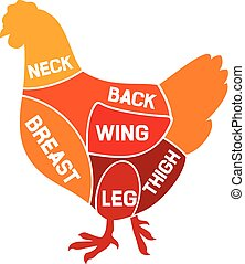 kurczak, diagram, skaleczenia