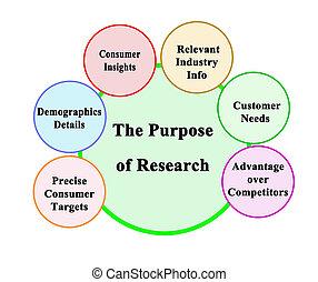 kutatás, ügy, terv, hat
