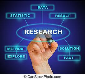 kutatás
