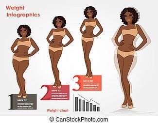 kvinnlig, weight-, stegen, infographics, viktförlust, fitness, mot, snabbmat, vektor, illustration