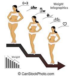 kvinnlig, weight-, stegen, infographics, viktförlust, vektor, illustration
