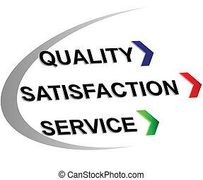 kwaliteit, bevrediging, etiket, dienst