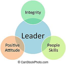 líder, negócio, diagrama