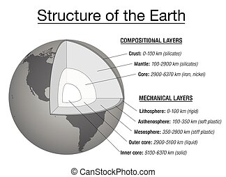 la terre, explication, diagramme, structure