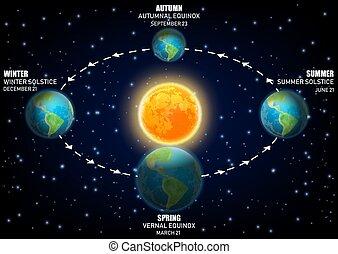 la terre, seasons., vecteur, equinoxes, illustrer, diagramme, solstices