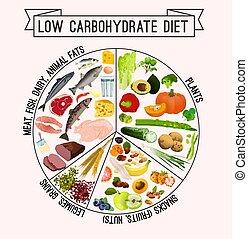 laag koolhydraat dieet