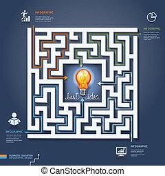 labirinto, solutions., negócio
