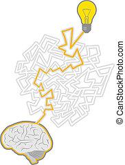 labyrint, hjärna