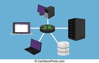 lan, 네트워킹, 네트워크, 하드웨어, 디자인, 별, 접속된다, topology