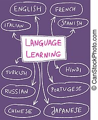 Language learning mind map - popular foreign languages.