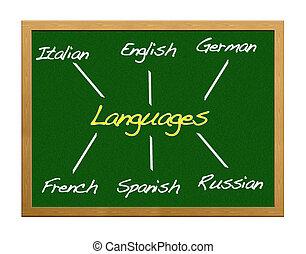 Languages.