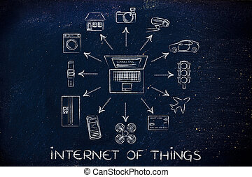 laptop and smart connected objects, Internet of things