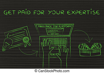 laptop next to a diploma & cash, with text Get paid for your expertise