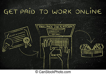 laptop next to a diploma & cash, with text Get paid to work online