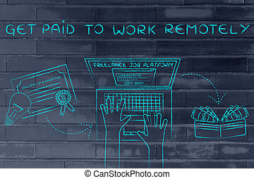laptop next to a diploma & cash, with text Get paid to work remotely