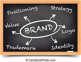 lavagna, marca, strategia
