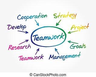 lavoro squadra, mente, concetto, mappa fondo