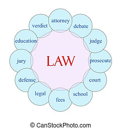 Law Circular Word Concept