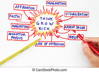 Law of attraction abstract- related words with yellow and...