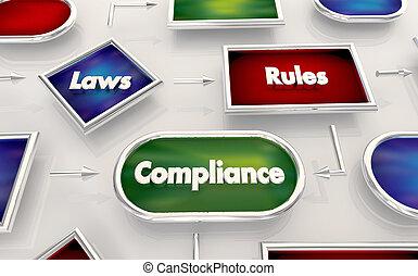 Laws Rules Compliance Legal Compliant Process Map Diagram 3d Illustration