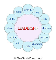 Leadership Circular Word Concept