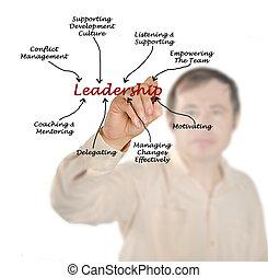 Leadership diagram