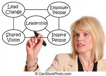 Female executive drawing leadership diagram
