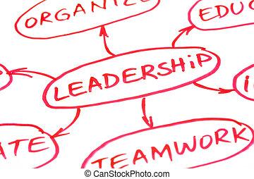 Leadership Flow Chart Red Pen