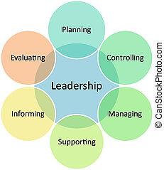 Leadership management business diagram - Leadership business...