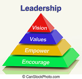 Leadership Pyramid Showing Vision Values Empowerment and...