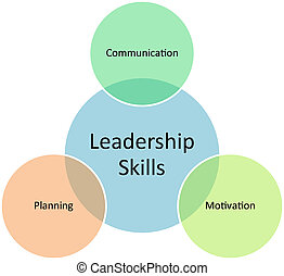 Leadership skills business diagram
